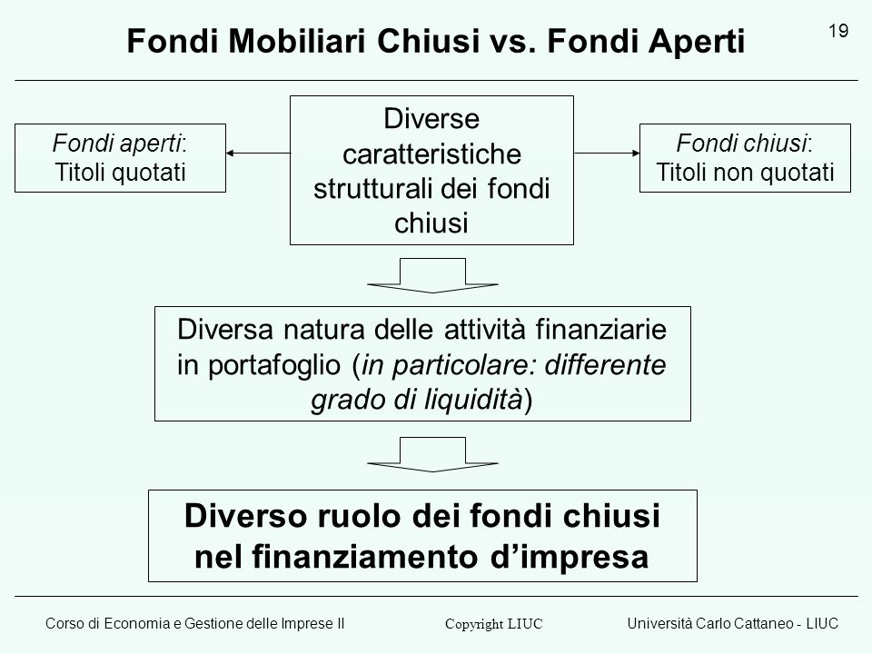 Fondi Mobiliari Chiusi vs. Fondi Aperti