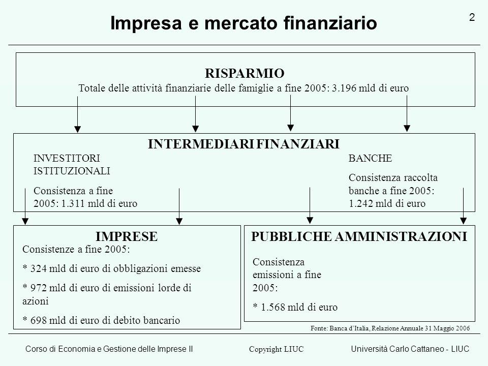 Impresa e mercato finanziario