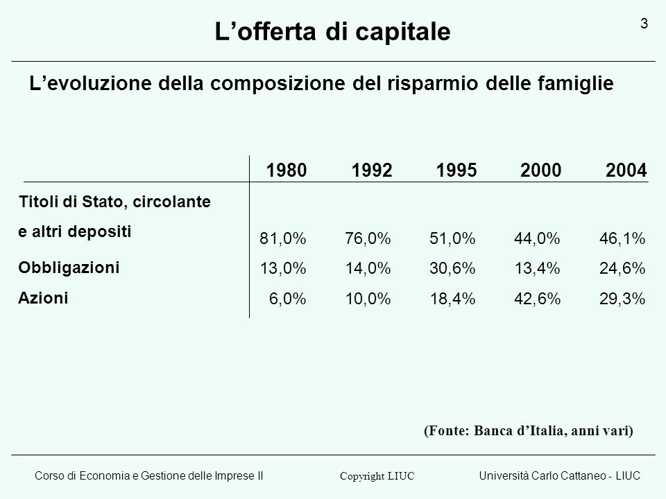 L'offerta di capitale L'evoluzione della composizione del risparmio delle famiglie. 19. 80. 1992.
