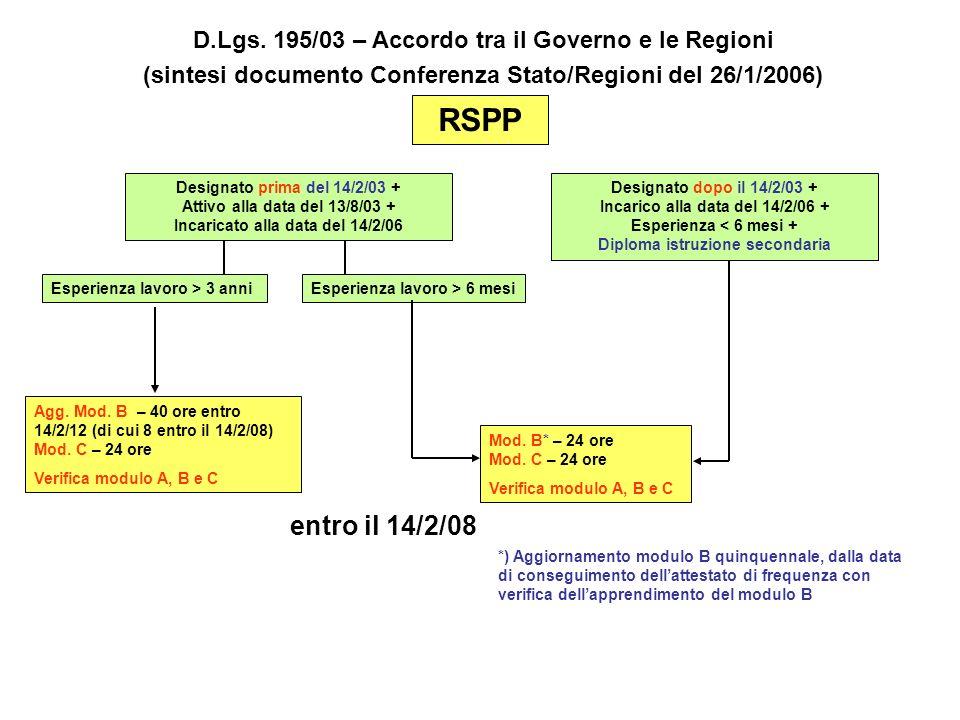 D.Lgs. 195/03 – Accordo tra il Governo e le Regioni