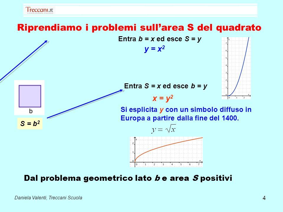 Riprendiamo i problemi sull'area S del quadrato