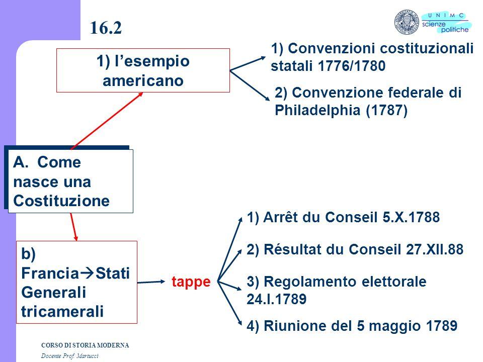 16.2 1) l'esempio americano Come nasce una Costituzione