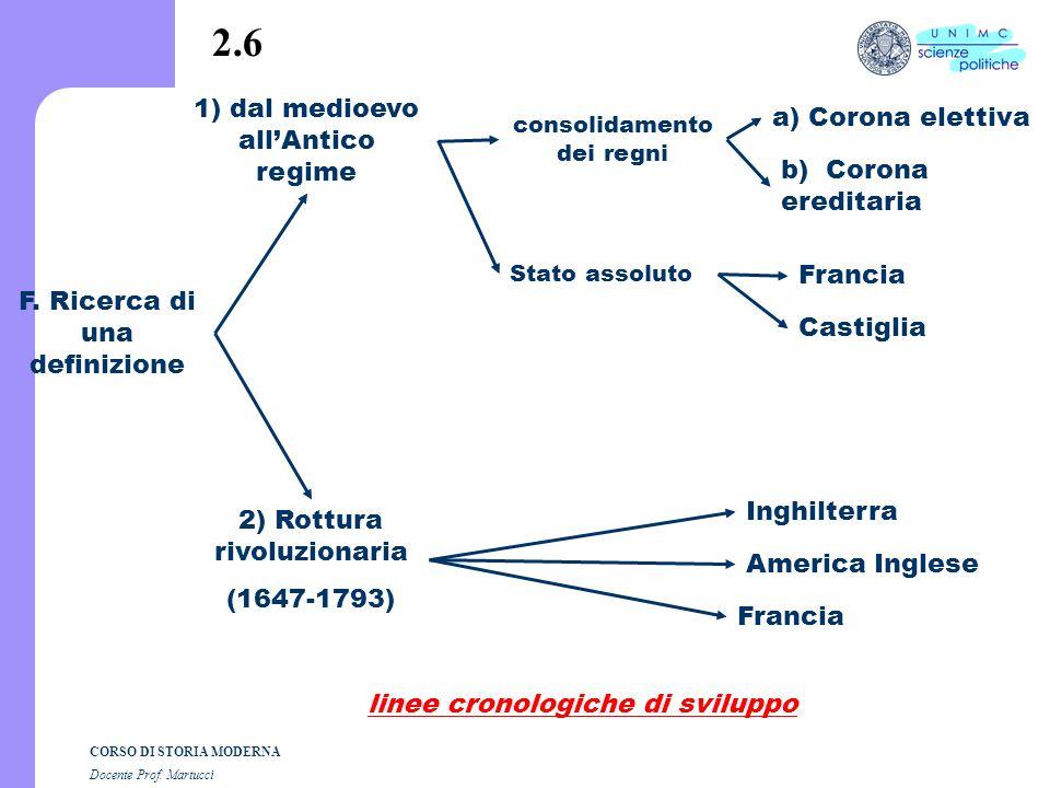 2.6 1) dal medioevo all'Antico regime a) Corona elettiva