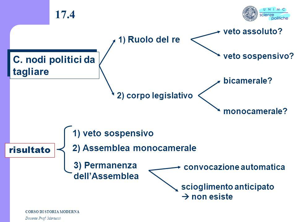 17.4 C. nodi politici da tagliare 1) veto sospensivo