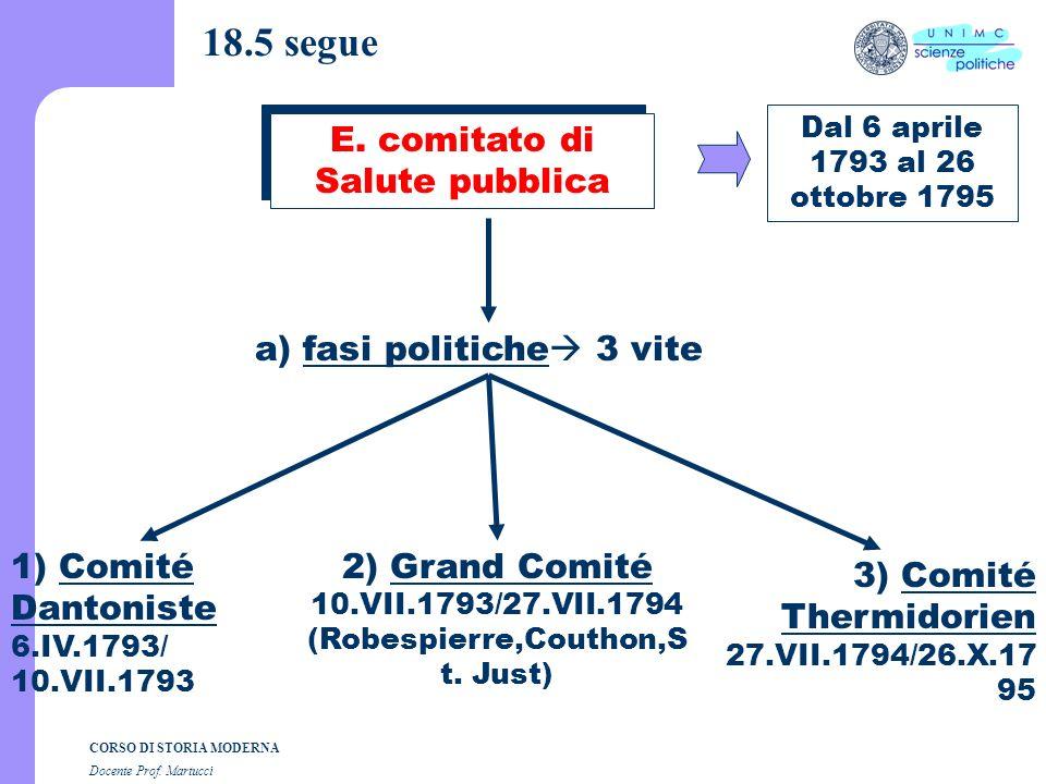 18.5 segue E. comitato di Salute pubblica a) fasi politiche 3 vite