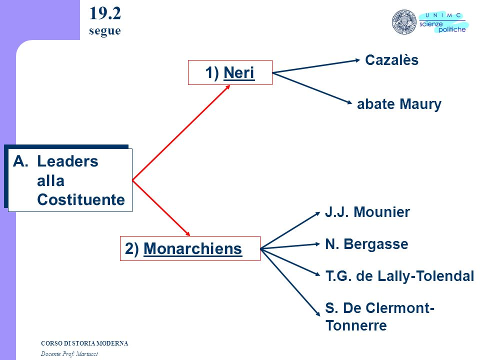 19.2 segue 1) Neri Leaders alla Costituente 2) Monarchiens Cazalès