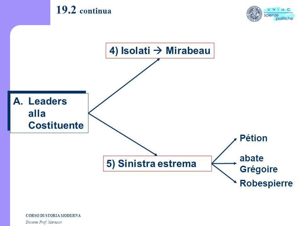19.2 continua 4) Isolati  Mirabeau Leaders alla Costituente