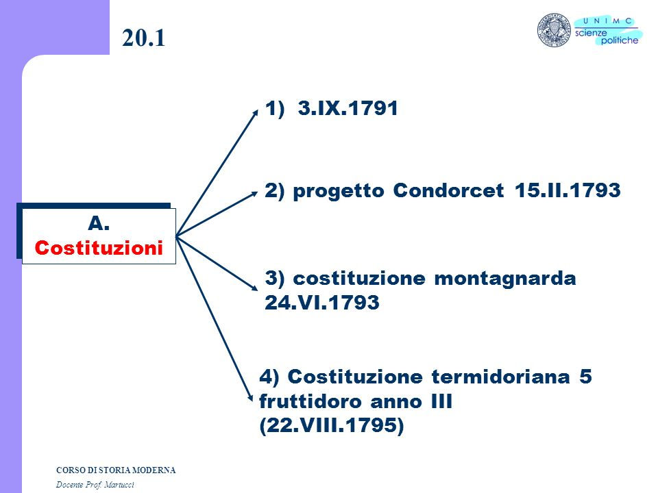 20.1 3.IX.1791 2) progetto Condorcet 15.II.1793 A. Costituzioni