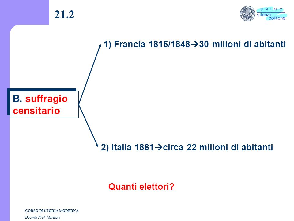 21.2 B. suffragio censitario