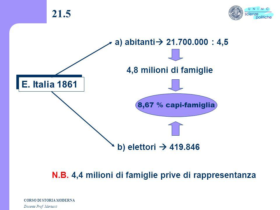 21.5 a) abitanti 21.700.000 : 4,5. 4,8 milioni di famiglie. E. Italia 1861. 8,67 % capi-famiglia.