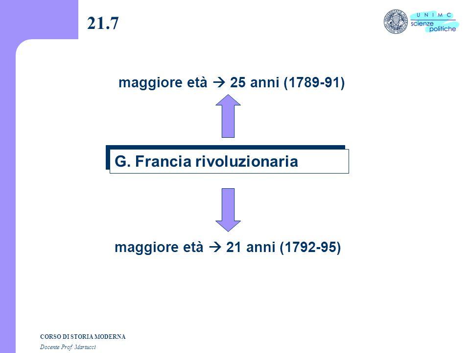 21.7 G. Francia rivoluzionaria maggiore età  25 anni (1789-91)