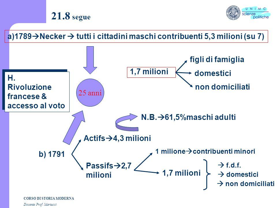 21.8 segue a)1789Necker  tutti i cittadini maschi contribuenti 5,3 milioni (su 7) figli di famiglia.