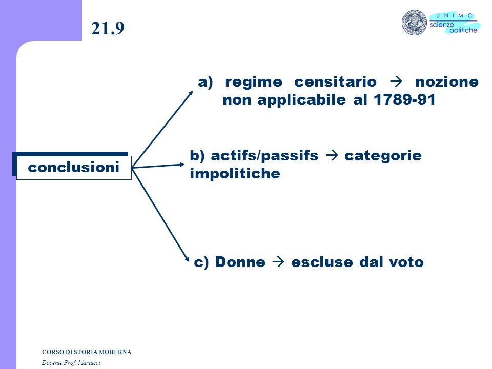 21.9 a) regime censitario  nozione non applicabile al 1789-91