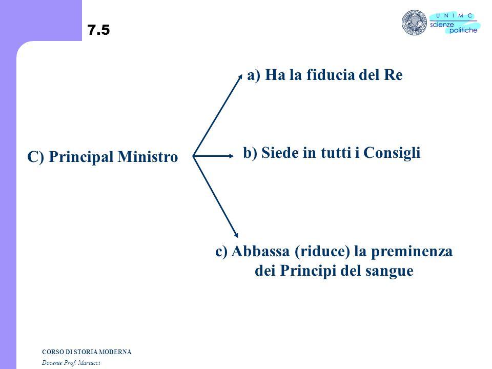c) Abbassa (riduce) la preminenza dei Principi del sangue