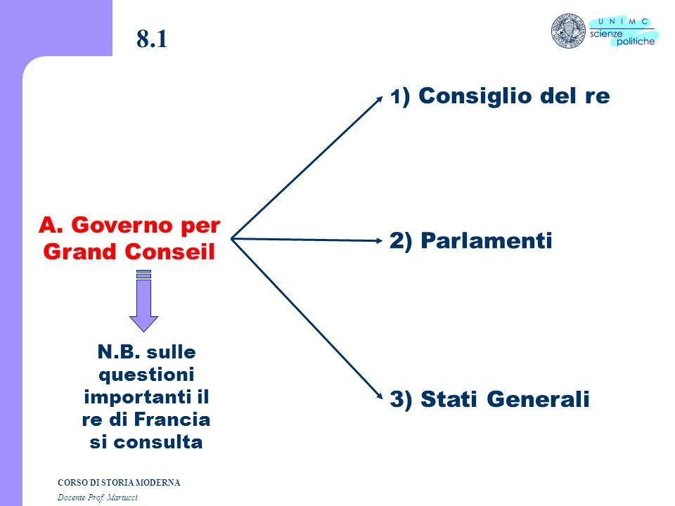 8.1 A. Governo per Grand Conseil 2) Parlamenti 3) Stati Generali