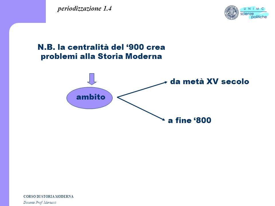 N.B. la centralità del '900 crea problemi alla Storia Moderna
