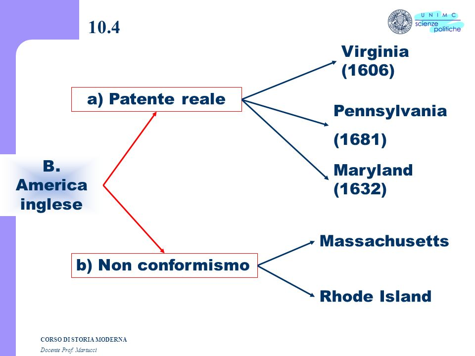 10.4 Virginia (1606) a) Patente reale Pennsylvania (1681)
