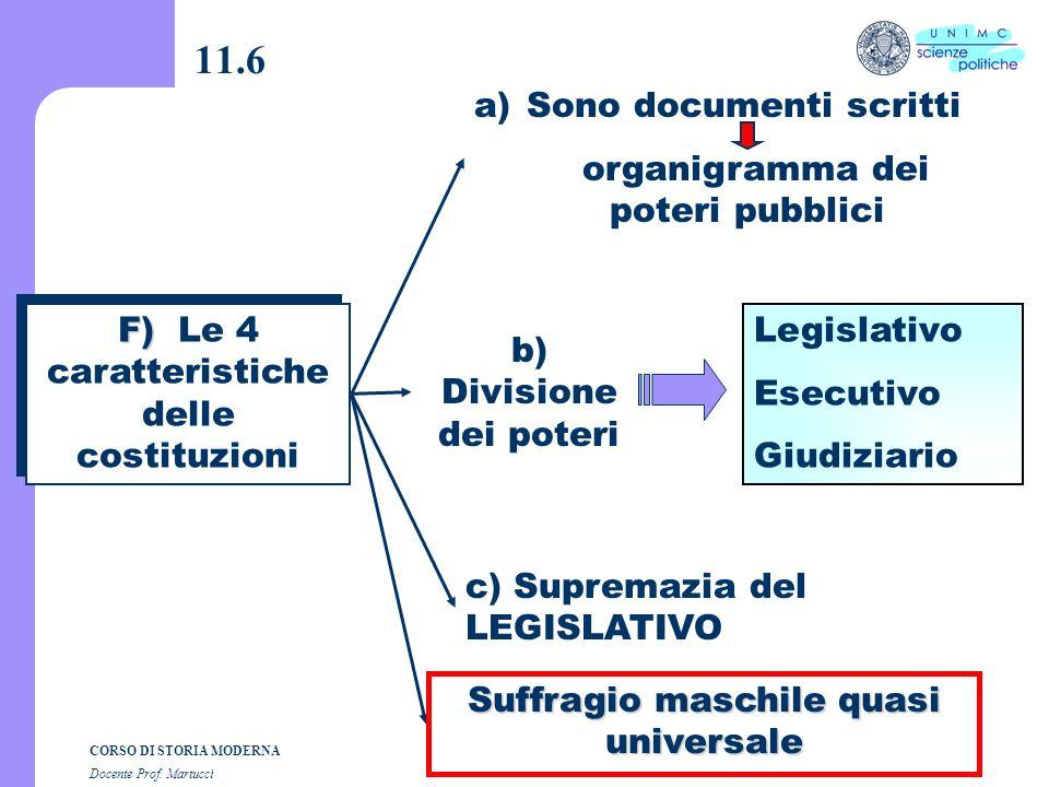 11.6 Sono documenti scritti organigramma dei poteri pubblici