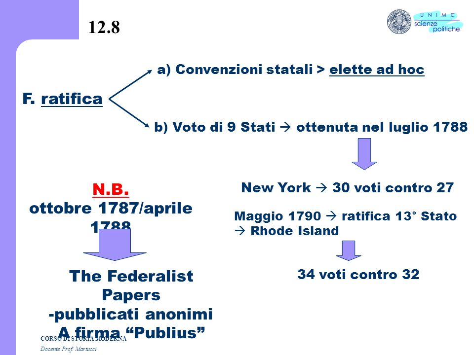 12.8 F. ratifica N.B. ottobre 1787/aprile 1788 The Federalist Papers