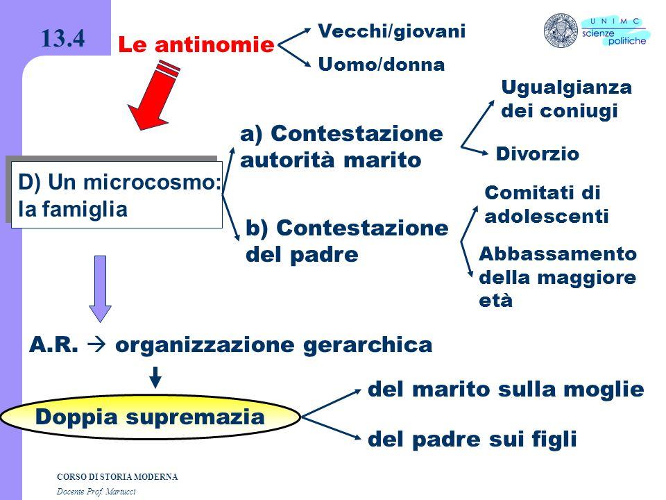 13.4 Le antinomie a) Contestazione autorità marito D) Un microcosmo: