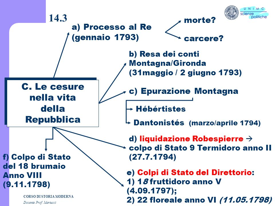 14.3 C. Le cesure nella vita della Repubblica morte