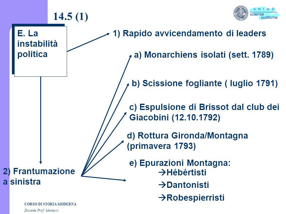 14.5 (1) E. La instabilità politica