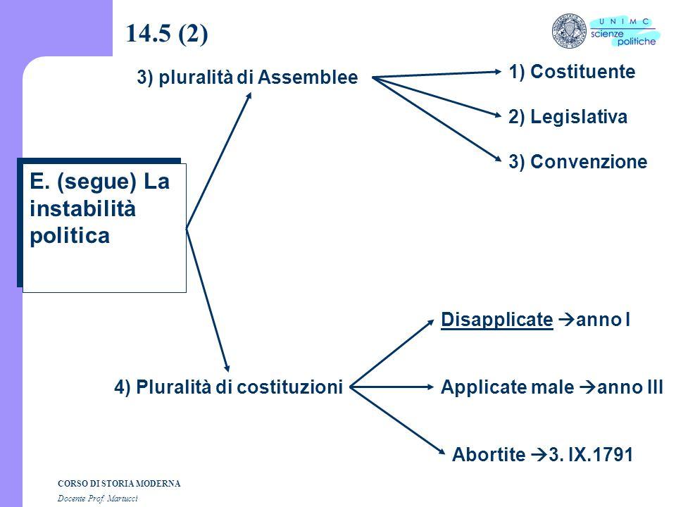 14.5 (2) E. (segue) La instabilità politica 1) Costituente