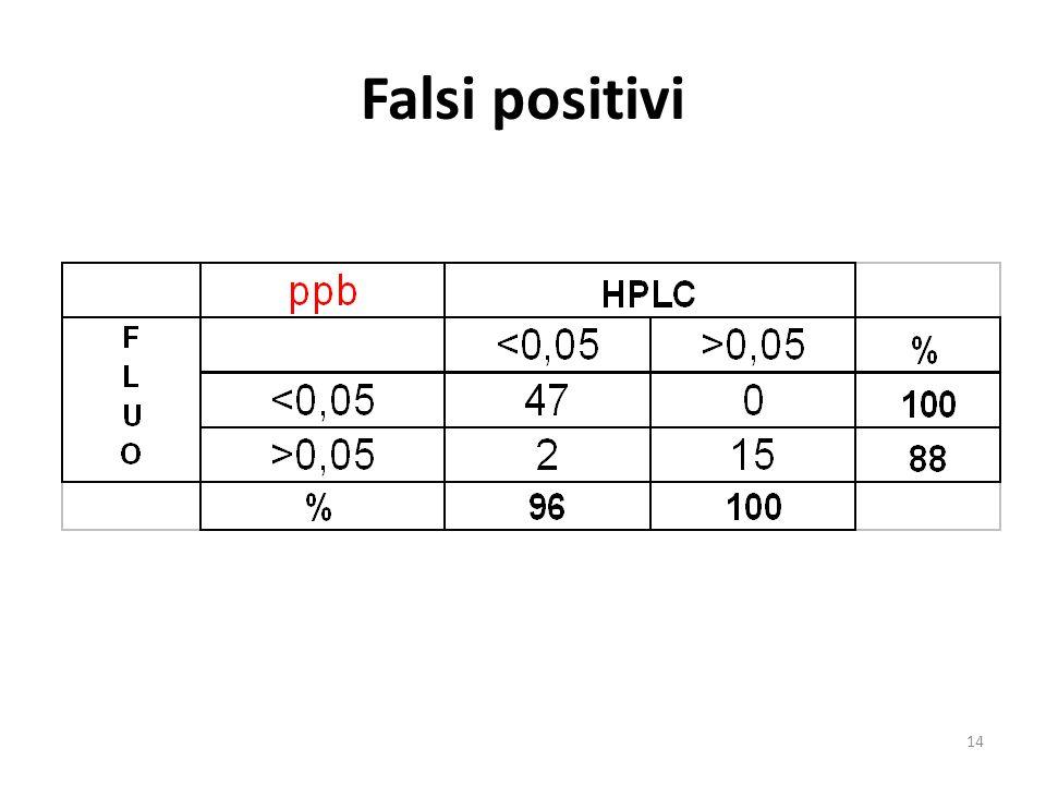 Falsi positivi