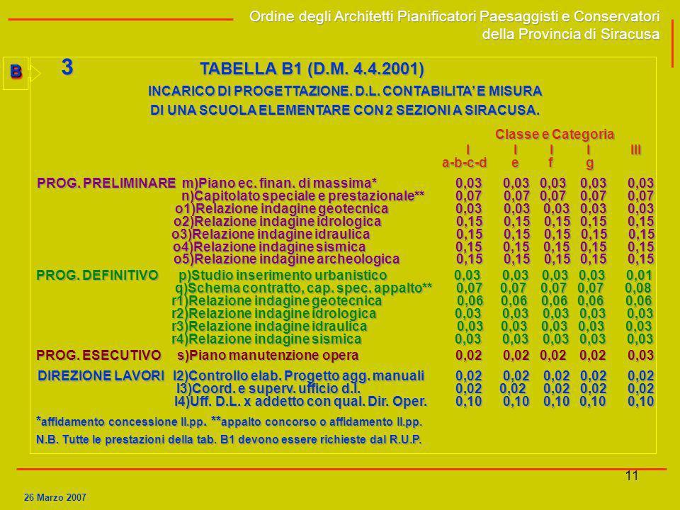 3 TABELLA B1 (D.M. 4.4.2001) B I I I I III