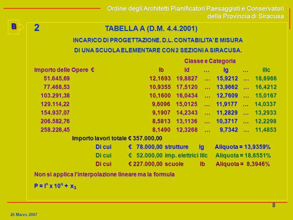 2 TABELLA A (D.M. 4.4.2001) B Classe e Categoria