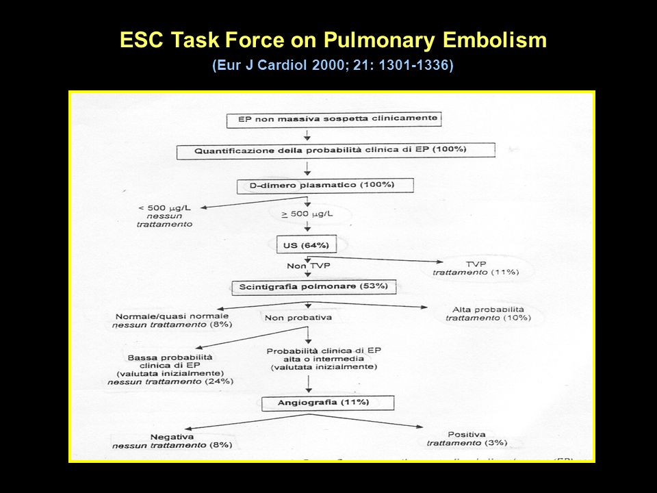ESC Task Force on Pulmonary Embolism