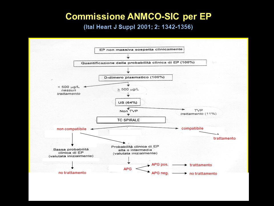 Commissione ANMCO-SIC per EP (Ital Heart J Suppl 2001; 2: 1342-1356)