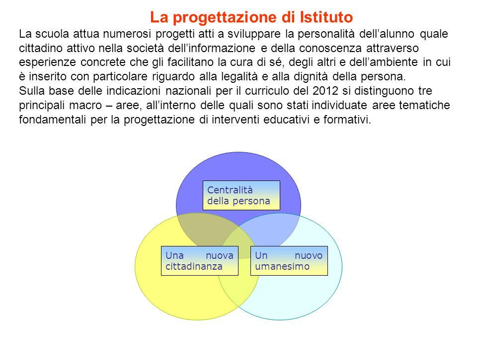 La progettazione di Istituto