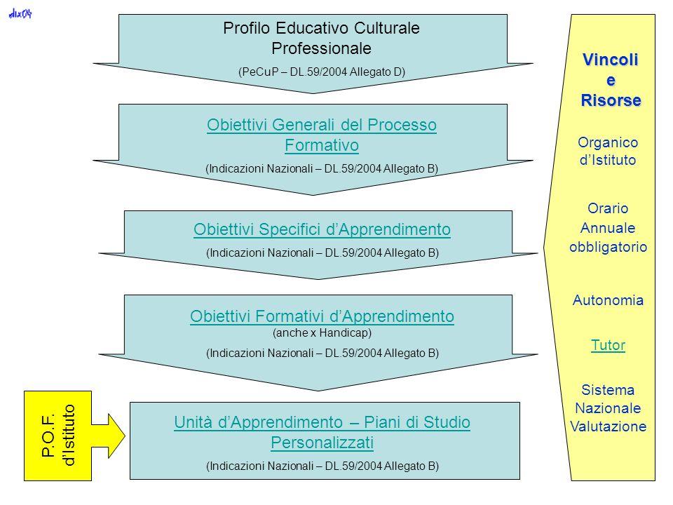 Profilo Educativo Culturale Professionale