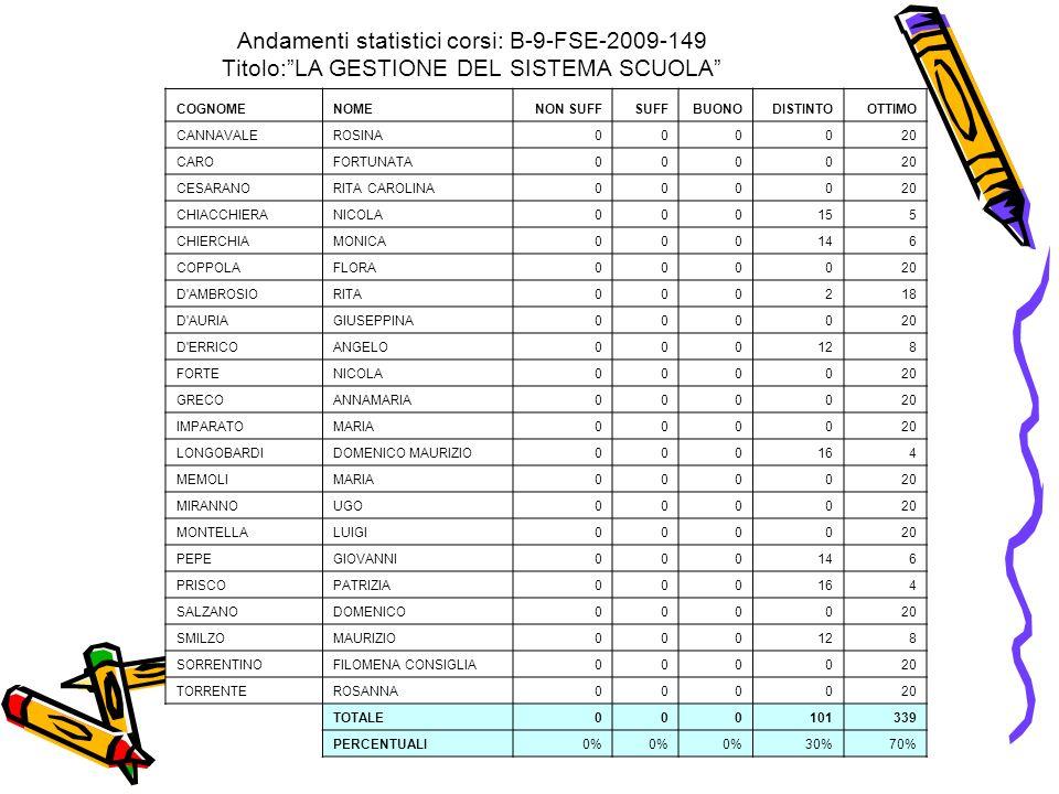 Andamenti statistici corsi: B-9-FSE-2009-149 Titolo: LA GESTIONE DEL SISTEMA SCUOLA
