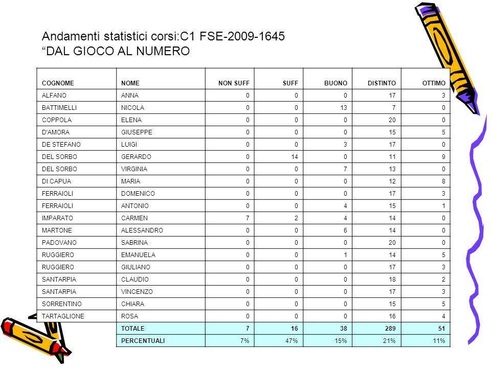 Andamenti statistici corsi:C1 FSE-2009-1645 DAL GIOCO AL NUMERO