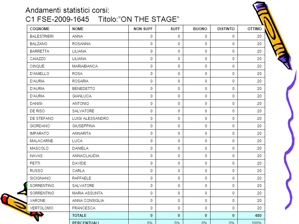Andamenti statistici corsi: C1 FSE Titolo: ON THE STAGE