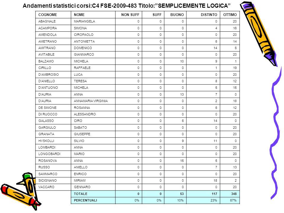 Andamenti statistici corsi:C4 FSE-2009-483 Titolo: SEMPLICEMENTE LOGICA