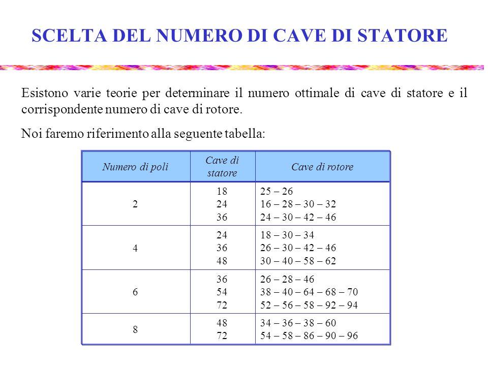 SCELTA DEL NUMERO DI CAVE DI STATORE