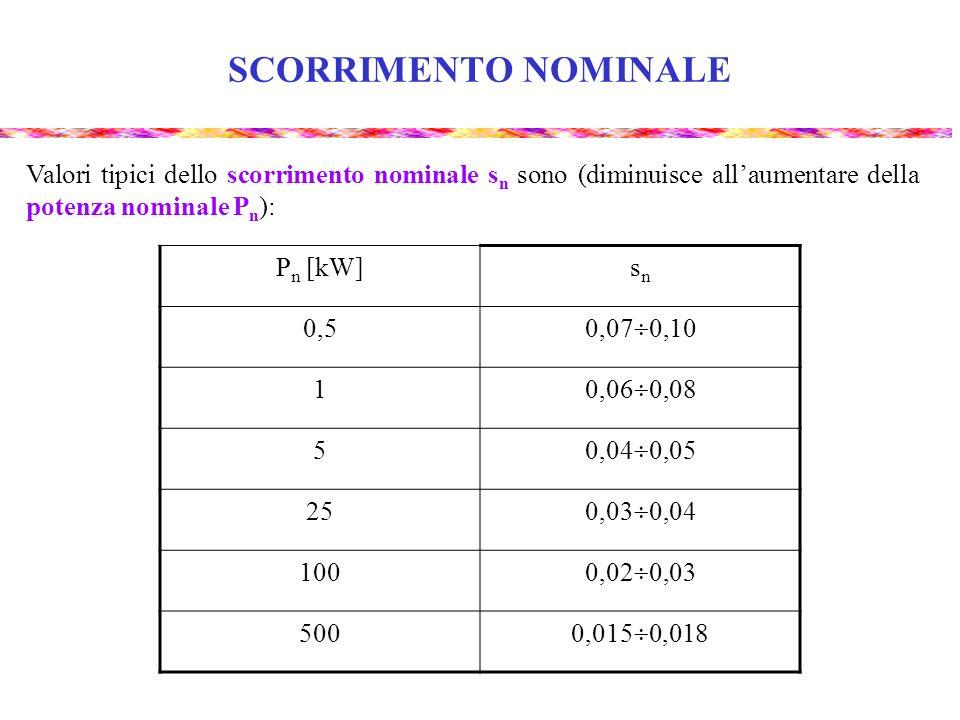 SCORRIMENTO NOMINALE Valori tipici dello scorrimento nominale sn sono (diminuisce all'aumentare della potenza nominale Pn):