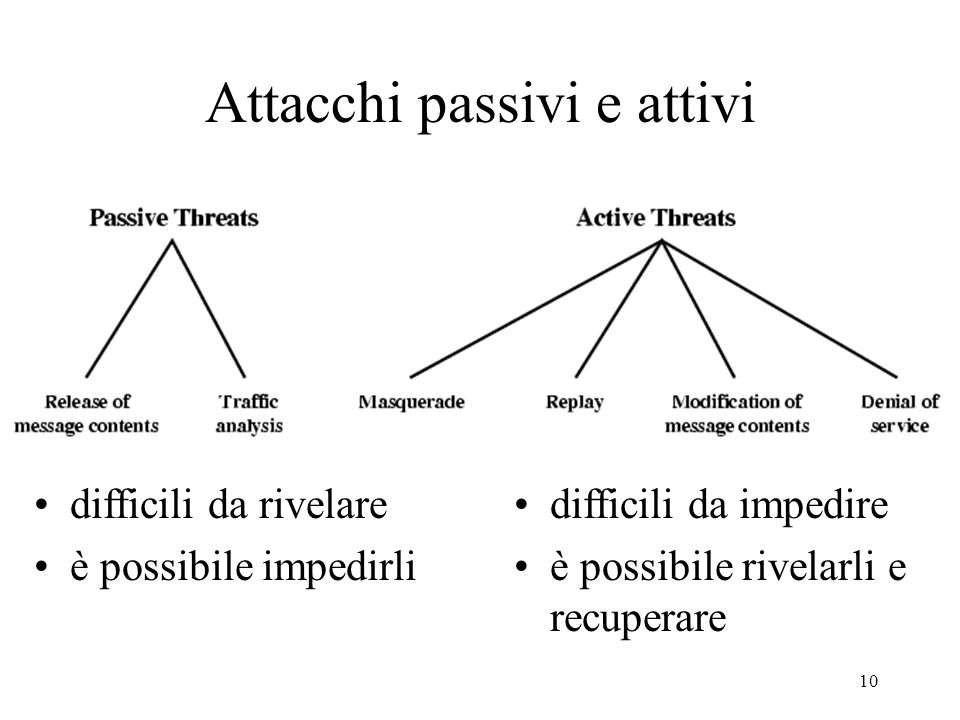 Attacchi passivi e attivi