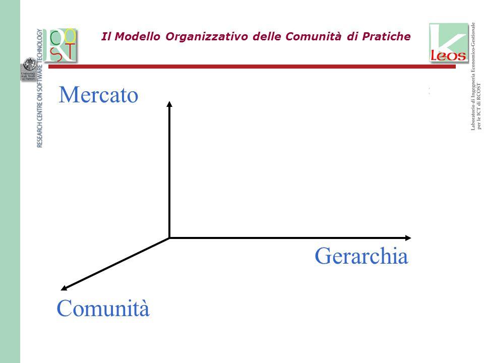Il Modello Organizzativo delle Comunità di Pratiche