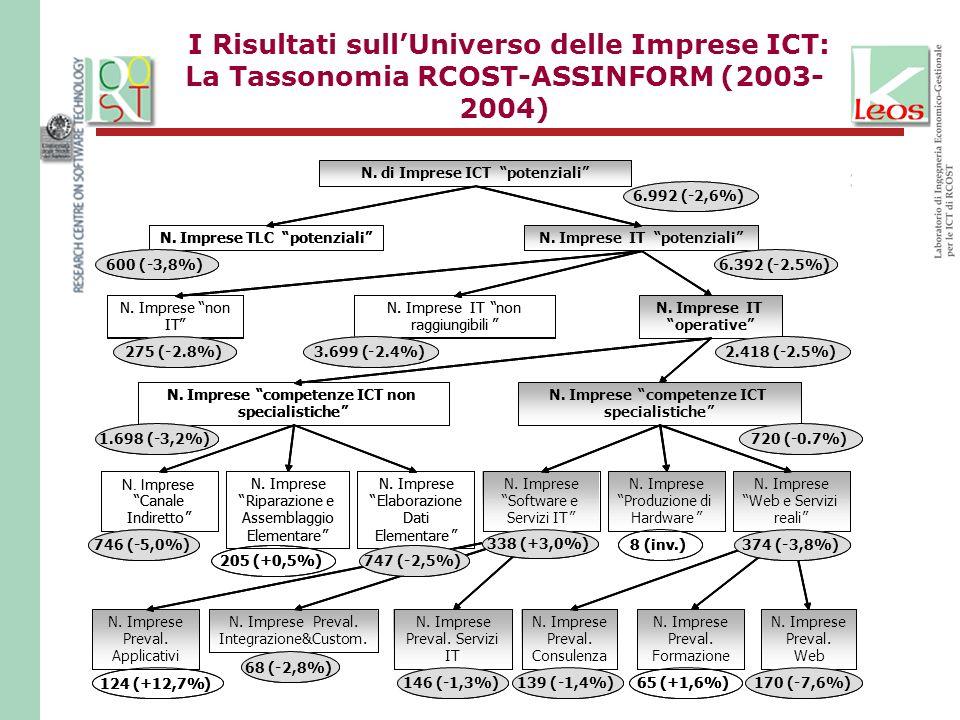 I Risultati sull'Universo delle Imprese ICT: La Tassonomia RCOST-ASSINFORM (2003-2004)