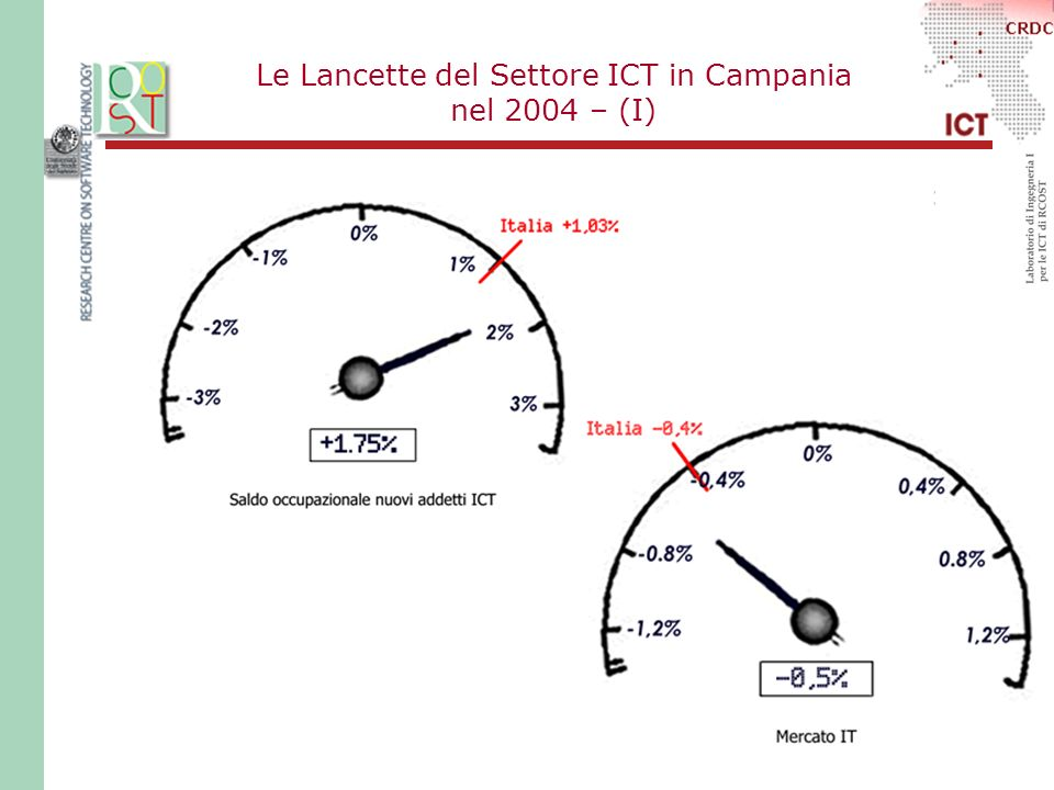 Le Lancette del Settore ICT in Campania nel 2004 – (I)