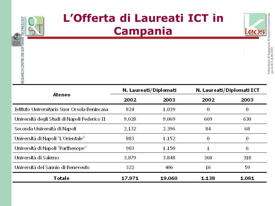 L'Offerta di Laureati ICT in Campania