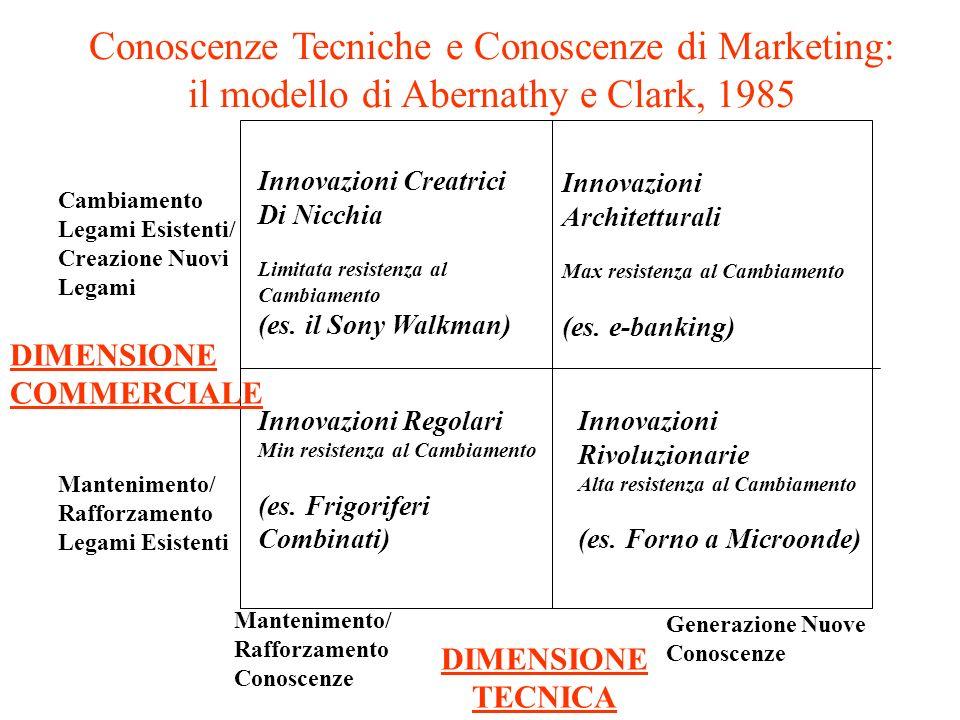 Conoscenze Tecniche e Conoscenze di Marketing: il modello di Abernathy e Clark, 1985