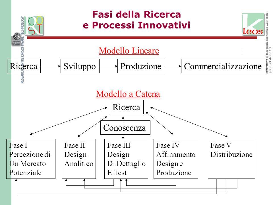 Fasi della Ricerca e Processi Innovativi
