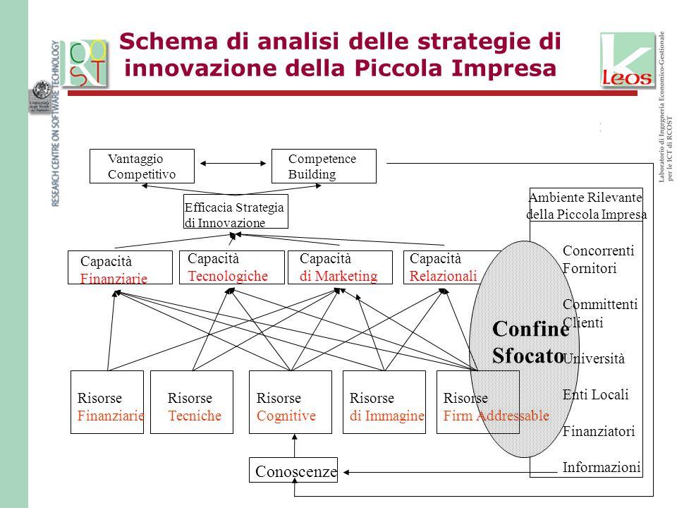 Schema di analisi delle strategie di innovazione della Piccola Impresa