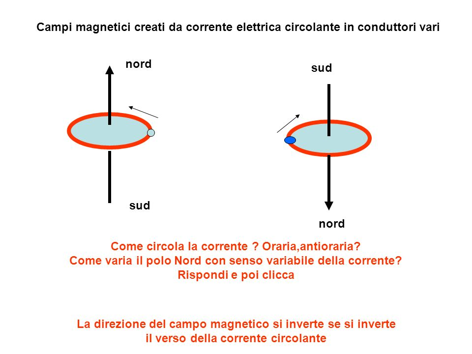 Campi magnetici creati da corrente elettrica circolante in conduttori vari