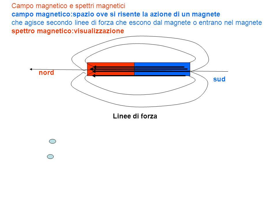 Campo magnetico e spettri magnetici campo magnetico:spazio ove si risente la azione di un magnete che agisce secondo linee di forza che escono dal magnete o entrano nel magnete spettro magnetico:visualizzazione